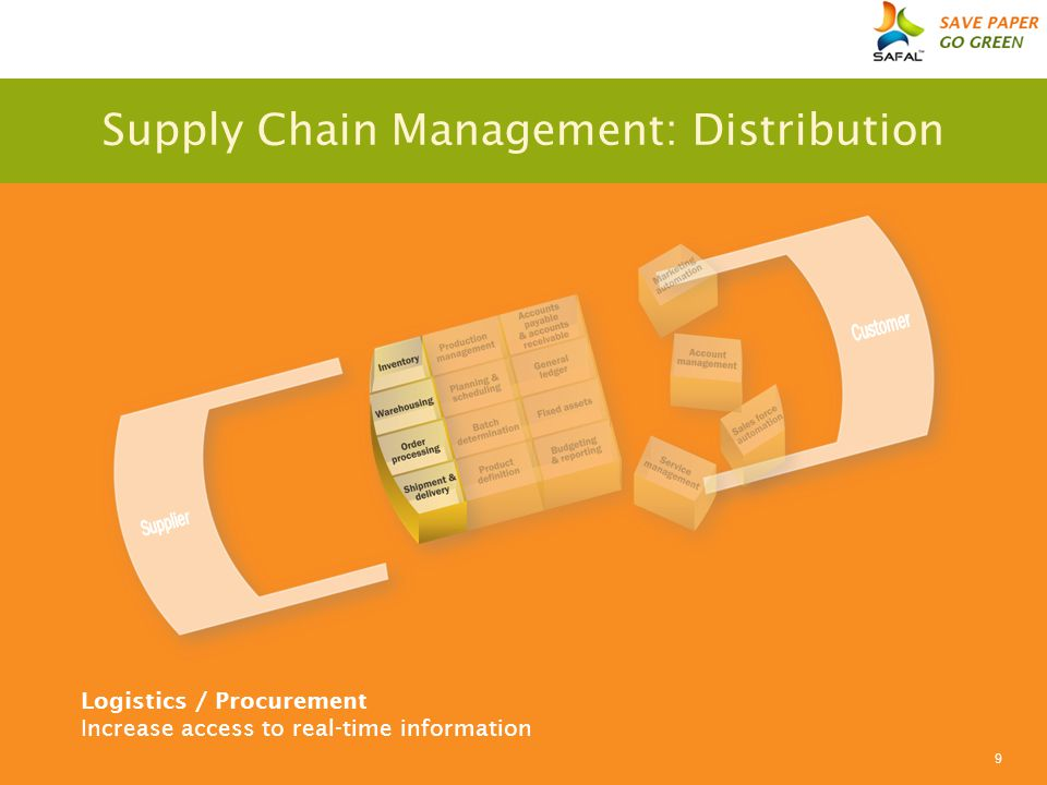 9 Logistics / Procurement Increase access to real-time information Supply Chain Management: Distribution