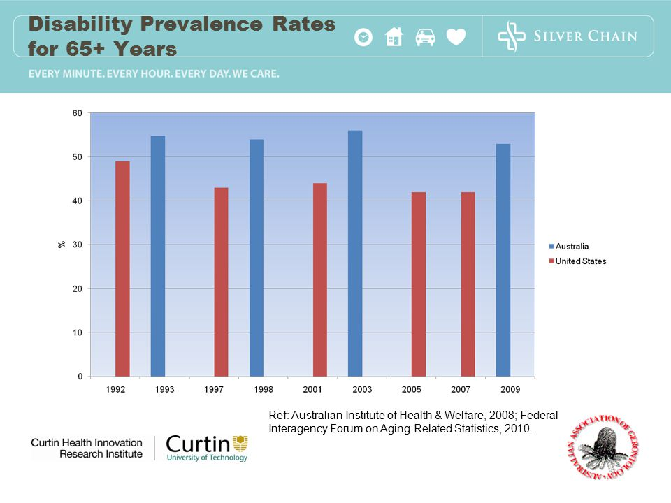Disability Prevalence Rates for 65+ Years Ref: Australian Institute of Health & Welfare, 2008; Federal Interagency Forum on Aging-Related Statistics, 2010.