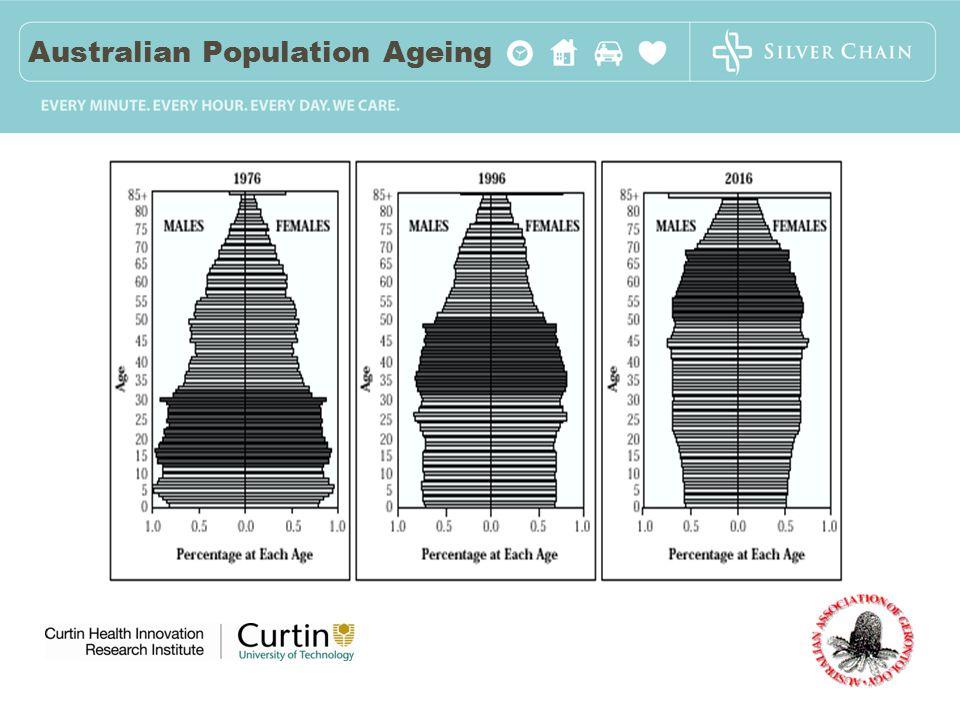 Australian Population Ageing