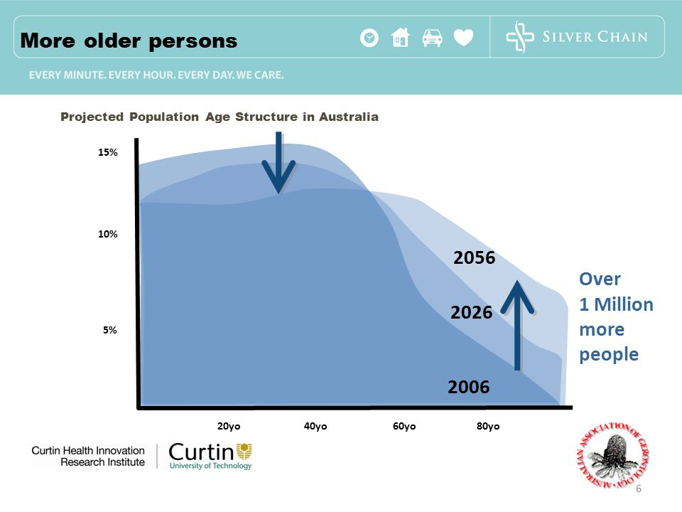 15% 10% 5% 20yo 40yo 60yo 80yo Over 1 Million more people Projected Population Age Structure in Australia 2006 2026 2056 6 More older persons