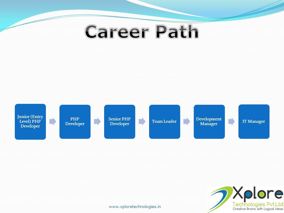 Junior (Entry Level) PHP Developer PHP Developer Senior PHP Developer Team Leader Development Manager IT Manager www.xploretechnologies.in