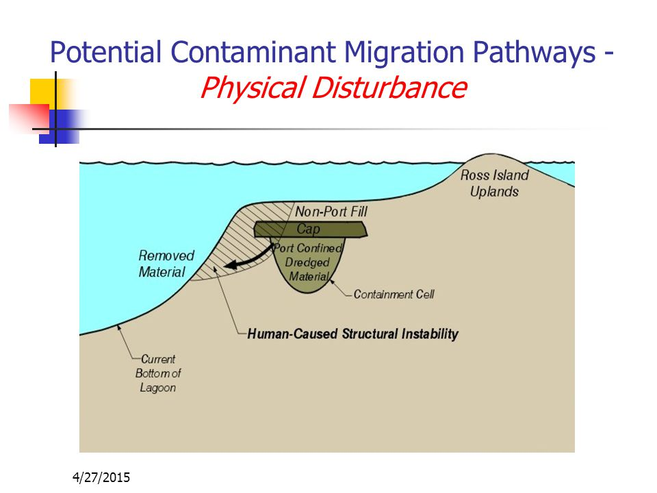 4/27/2015 Potential Contaminant Migration Pathways - Physical Disturbance