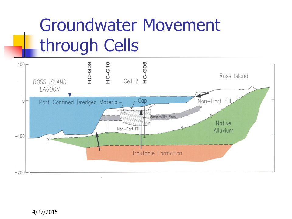 4/27/2015 Groundwater Movement through Cells
