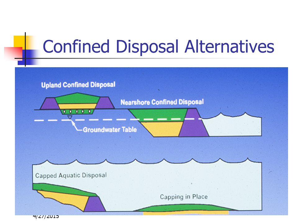 4/27/2015 Confined Disposal Alternatives