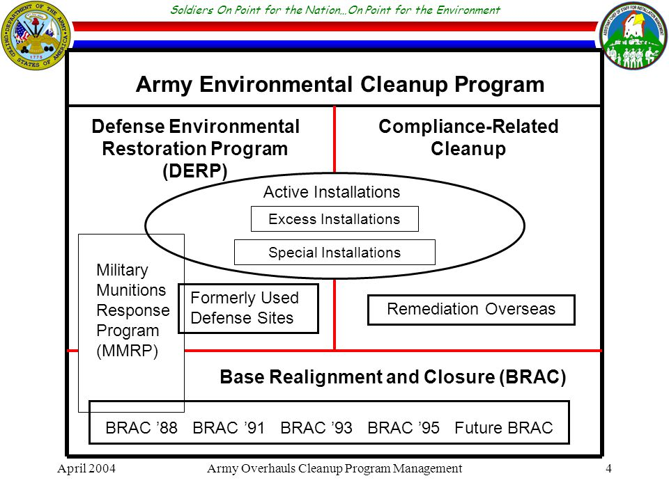 Soldiers On Point for the Nation…On Point for the Environment April 2004Army Overhauls Cleanup Program Management4 Defense Environmental Restoration Program (DERP) Compliance-Related Cleanup Army Environmental Cleanup Program Formerly Used Defense Sites Remediation Overseas Base Realignment and Closure (BRAC) BRAC '88 BRAC '91 BRAC '93 BRAC '95 Future BRAC Active Installations Excess Installations Special Installations Military Munitions Response Program (MMRP)