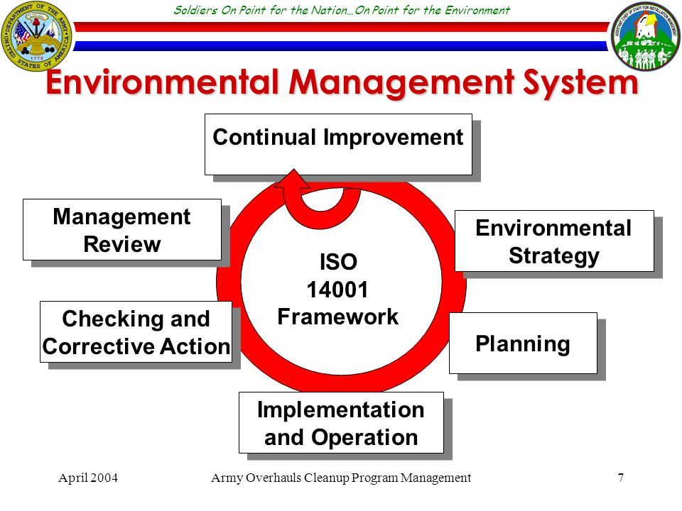 Soldiers On Point for the Nation…On Point for the Environment April 2004Army Overhauls Cleanup Program Management7 Continual Improvement Environmental