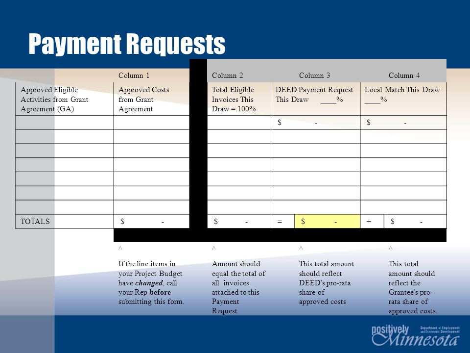 Column 1 Column 2 Column 3 Column 4 Approved Eligible Activities from Grant Agreement (GA) Approved Costs from Grant Agreement Total Eligible Invoices This Draw = 100% DEED Payment Request This Draw ____% Local Match This Draw ____% $ - TOTALS $ - = + ^ ^ ^ ^ If the line items in your Project Budget have changed, call your Rep before submitting this form.