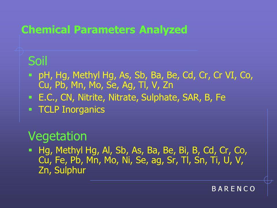 B A R E N C O Chemical Parameters Analyzed Soil  pH, Hg, Methyl Hg, As, Sb, Ba, Be, Cd, Cr, Cr VI, Co, Cu, Pb, Mn, Mo, Se, Ag, Tl, V, Zn  E.C., CN, Nitrite, Nitrate, Sulphate, SAR, B, Fe  TCLP Inorganics Vegetation  Hg, Methyl Hg, Al, Sb, As, Ba, Be, Bi, B, Cd, Cr, Co, Cu, Fe, Pb, Mn, Mo, Ni, Se, ag, Sr, Tl, Sn, Ti, U, V, Zn, Sulphur