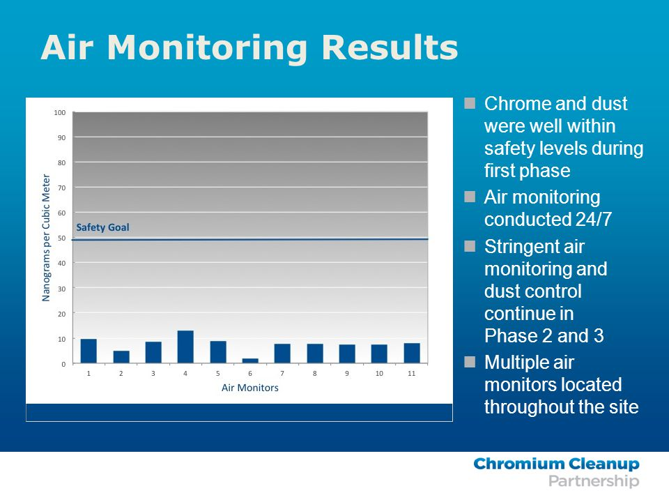 Air Monitoring Results Chrome and dust were well within safety levels during first phase Air monitoring conducted 24/7 Stringent air monitoring and dust control continue in Phase 2 and 3 Multiple air monitors located throughout the site