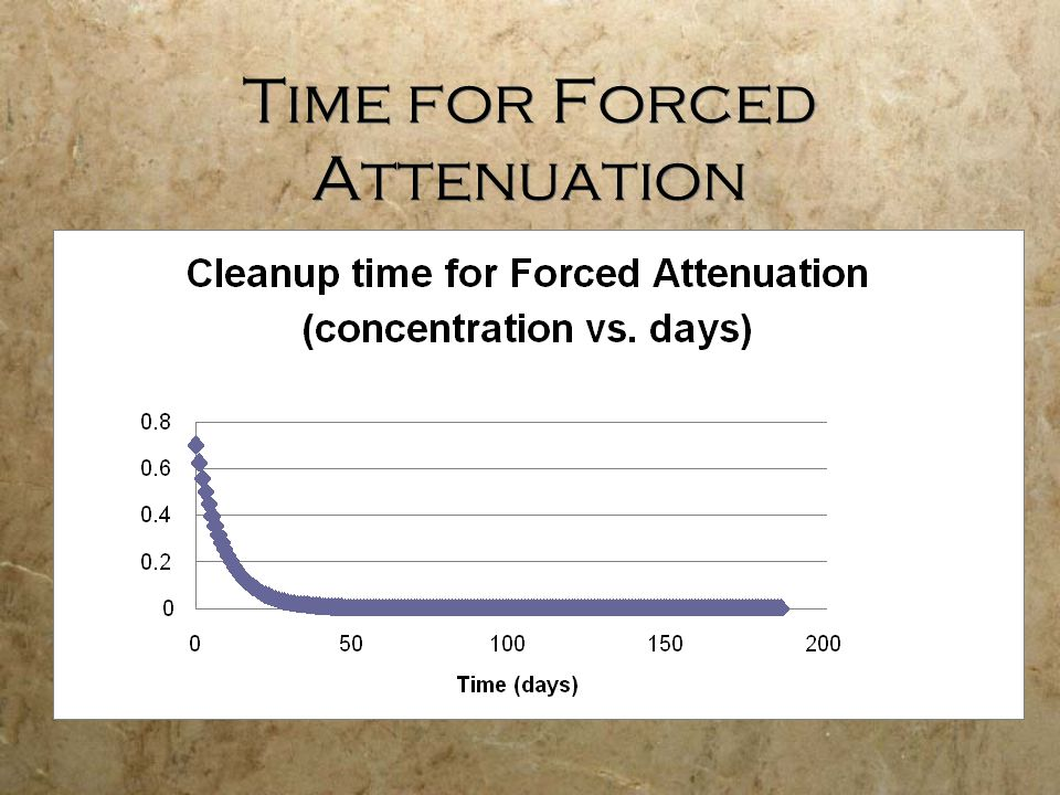 Time for Forced Attenuation