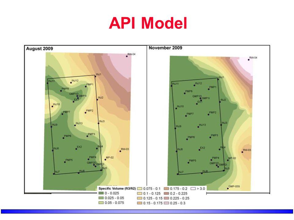 API Model