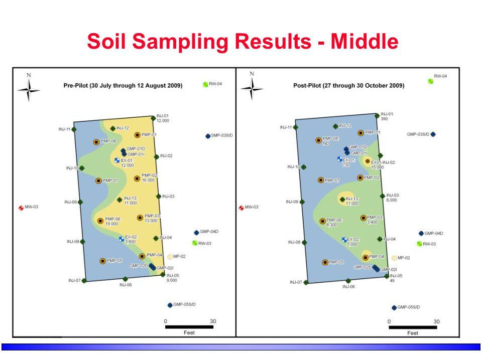 Soil Sampling Results - Middle