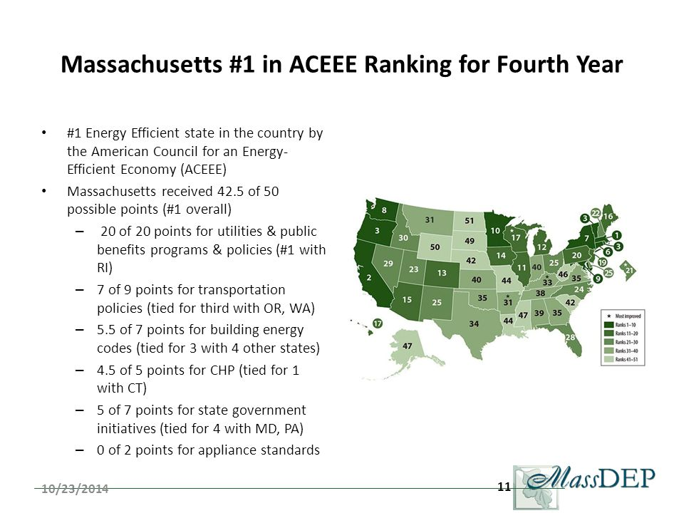 Massachusetts #1 in ACEEE Ranking for Fourth Year #1 Energy Efficient state in the country by the American Council for an Energy- Efficient Economy (ACEEE) Massachusetts received 42.5 of 50 possible points (#1 overall) – 20 of 20 points for utilities & public benefits programs & policies (#1 with RI) – 7 of 9 points for transportation policies (tied for third with OR, WA) – 5.5 of 7 points for building energy codes (tied for 3 with 4 other states) – 4.5 of 5 points for CHP (tied for 1 with CT) – 5 of 7 points for state government initiatives (tied for 4 with MD, PA) – 0 of 2 points for appliance standards 10/23/2014 11