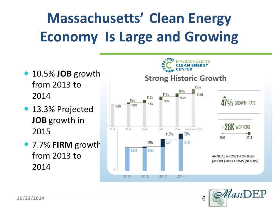 Massachusetts' Clean Energy Economy Is Large and Growing 10.5% JOB growth from 2013 to 2014 13.3% Projected JOB growth in 2015 7.7% FIRM growth from 2