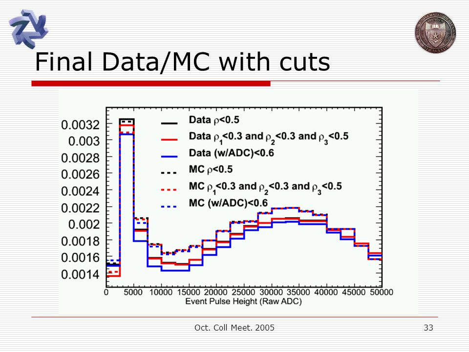 Oct. Coll Meet. 200533 Final Data/MC with cuts
