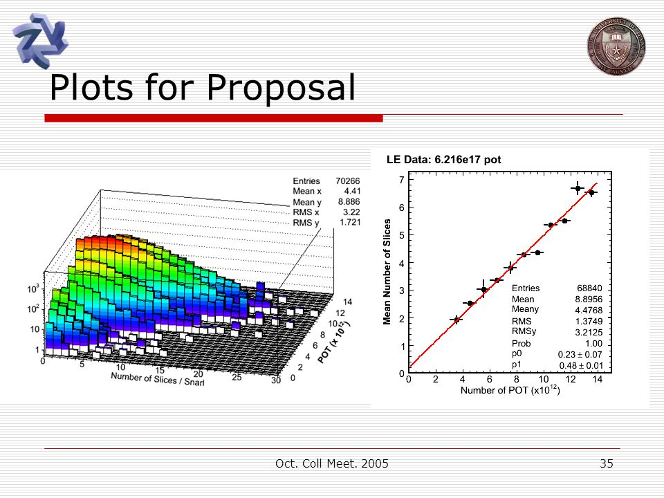 Oct. Coll Meet. 200535 Plots for Proposal