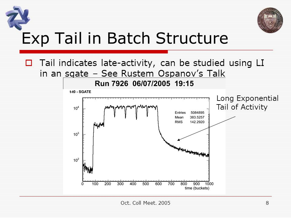 Oct. Coll Meet. 20058 Exp Tail in Batch Structure  Tail indicates late-activity, can be studied using LI in an sgate – See Rustem Ospanov's Talk Long