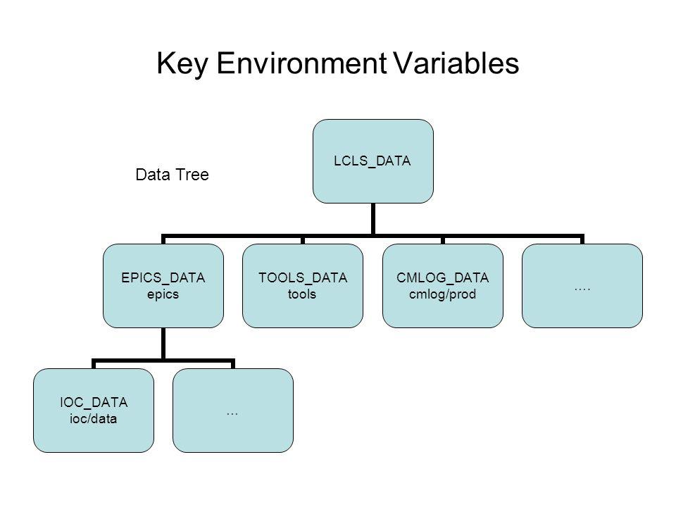 Key Environment Variables LCLS_DATA EPICS_DATA epics IOC_DATA ioc/data … TOOLS_DATA tools CMLOG_DATA cmlog/prod ….