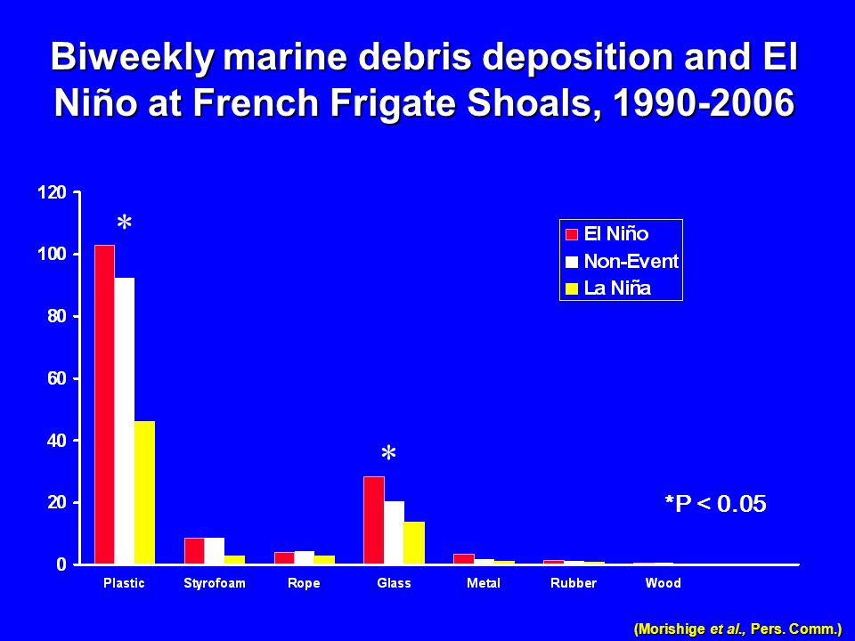 Biweekly marine debris deposition and El Niño at French Frigate Shoals, 1990-2006 (Morishige et al., Pers. Comm.) * * *P < 0.05