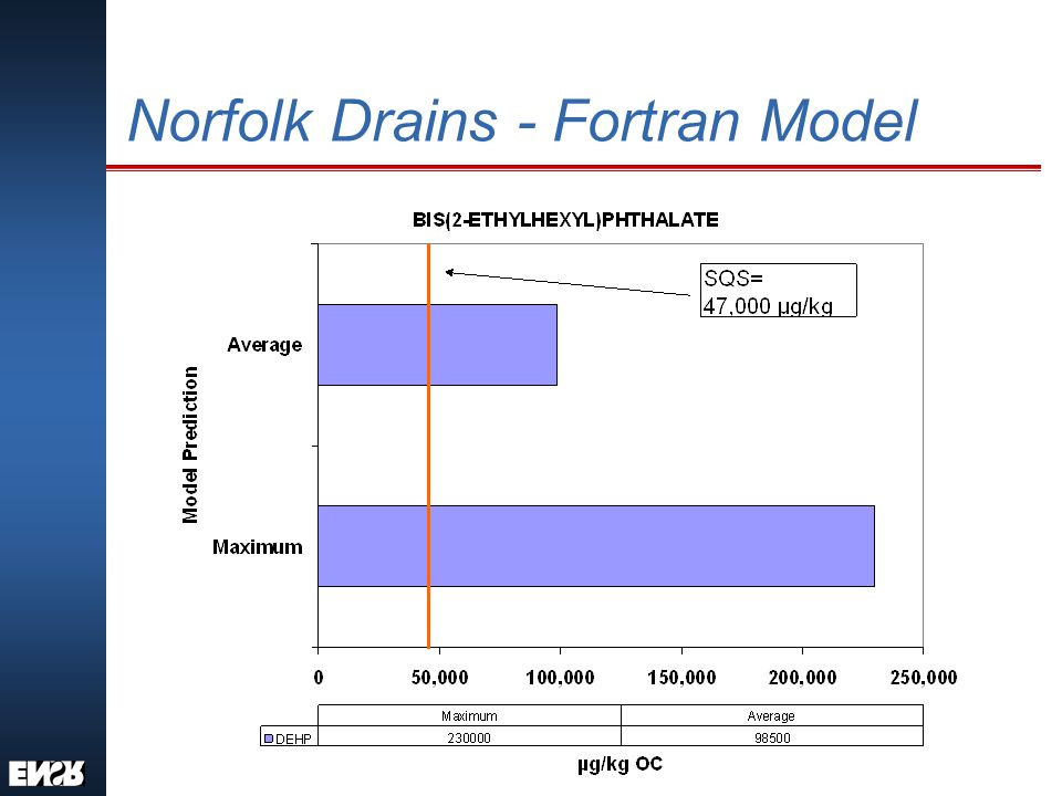 Norfolk Drains - Fortran Model