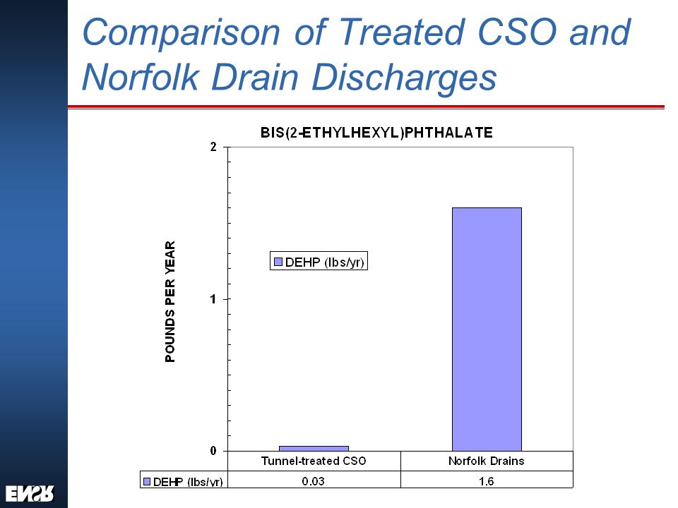 Comparison of Treated CSO and Norfolk Drain Discharges