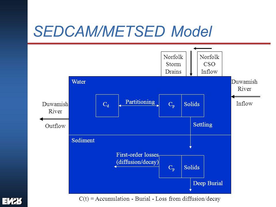 SEDCAM/METSED Model Predictions - Tunnel Model Prediction Washington Marine SQS CoCs MaximumAverage Mercury168116410 1,4-DCB97203100 Benzoic acid0.10.03650 DEHP48,1558,67147,000 PCB1,87333912,000 Note: Concentrations of mercury and benzoic acid are in µg/kg dry sediment; concentrations of remaining constituents are in µg/kg organic carbon