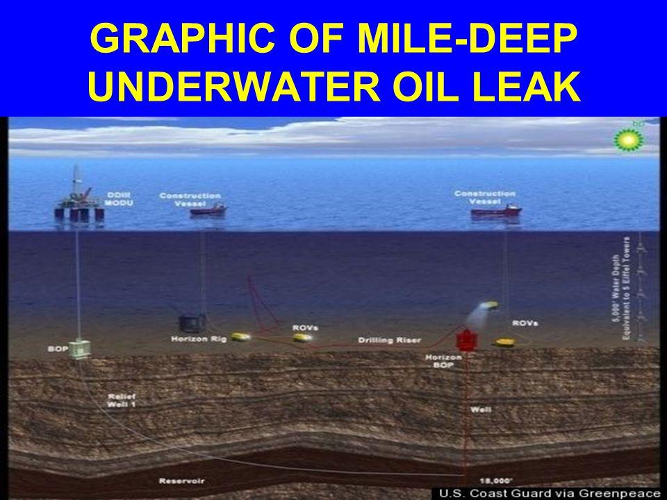 GRAPHIC OF MILE-DEEP UNDERWATER OIL LEAK