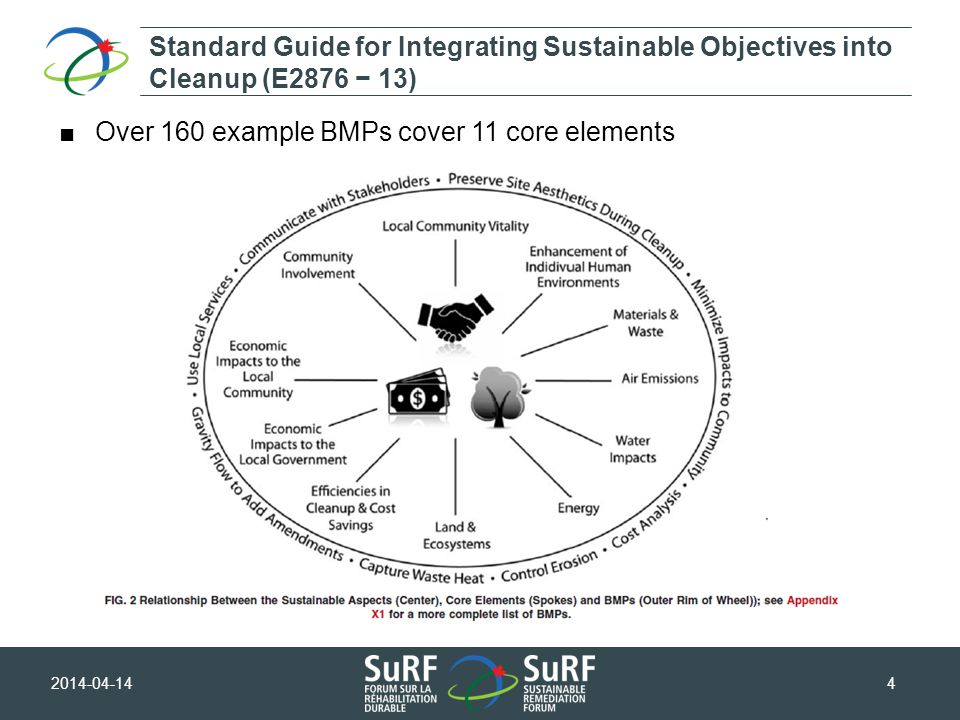 2014-04-144 ■Over 160 example BMPs cover 11 core elements Standard Guide for Integrating Sustainable Objectives into Cleanup (E2876 − 13)