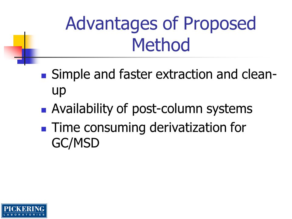 Advantages of Proposed Method Simple and faster extraction and clean- up Availability of post-column systems Time consuming derivatization for GC/MSD