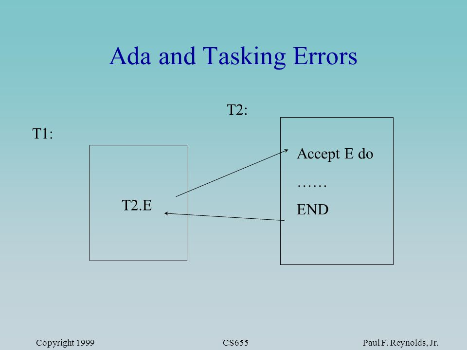 Copyright 1999CS655Paul F. Reynolds, Jr. T1: T2: T2.E Accept E do …… END Ada and Tasking Errors