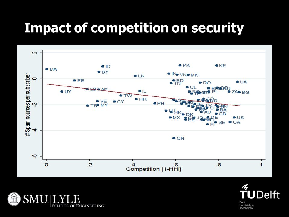 Impact of competition on security