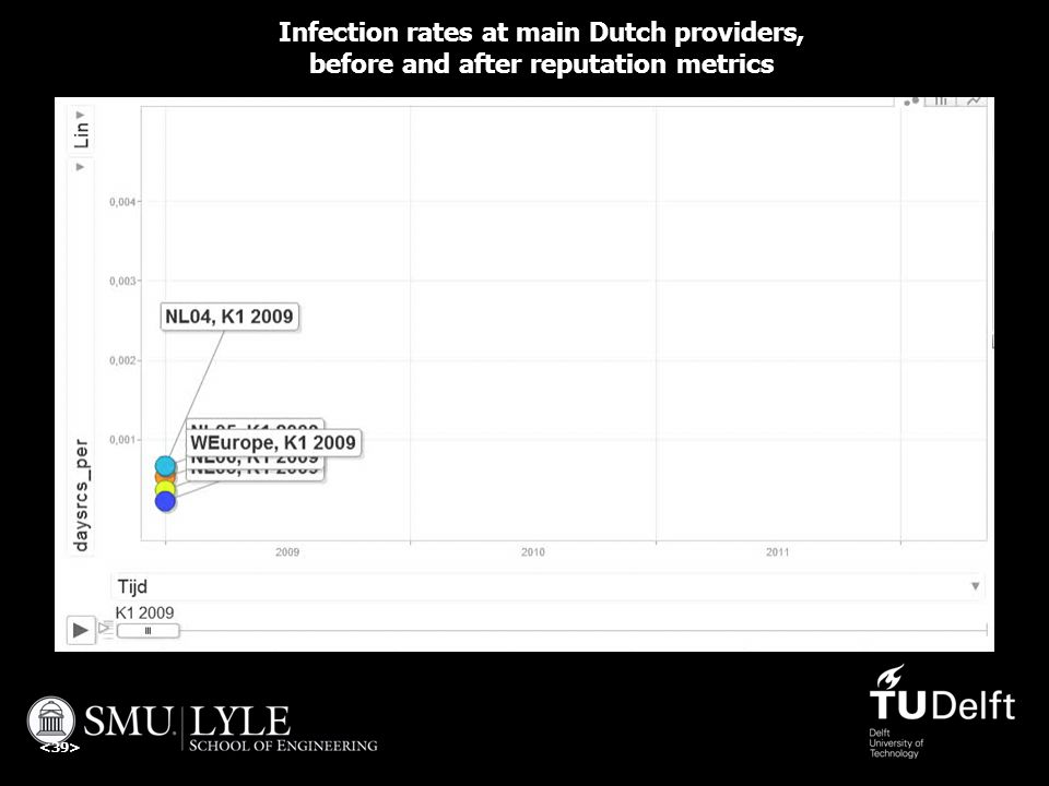 Infection rates at main Dutch providers, before and after reputation metrics