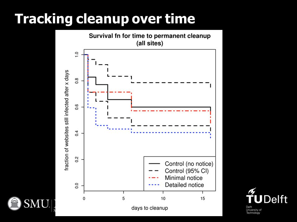 Tracking cleanup over time 47