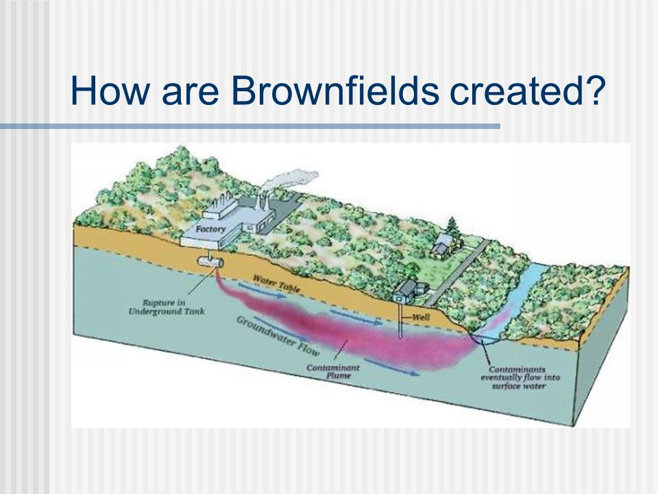 How are Brownfields created