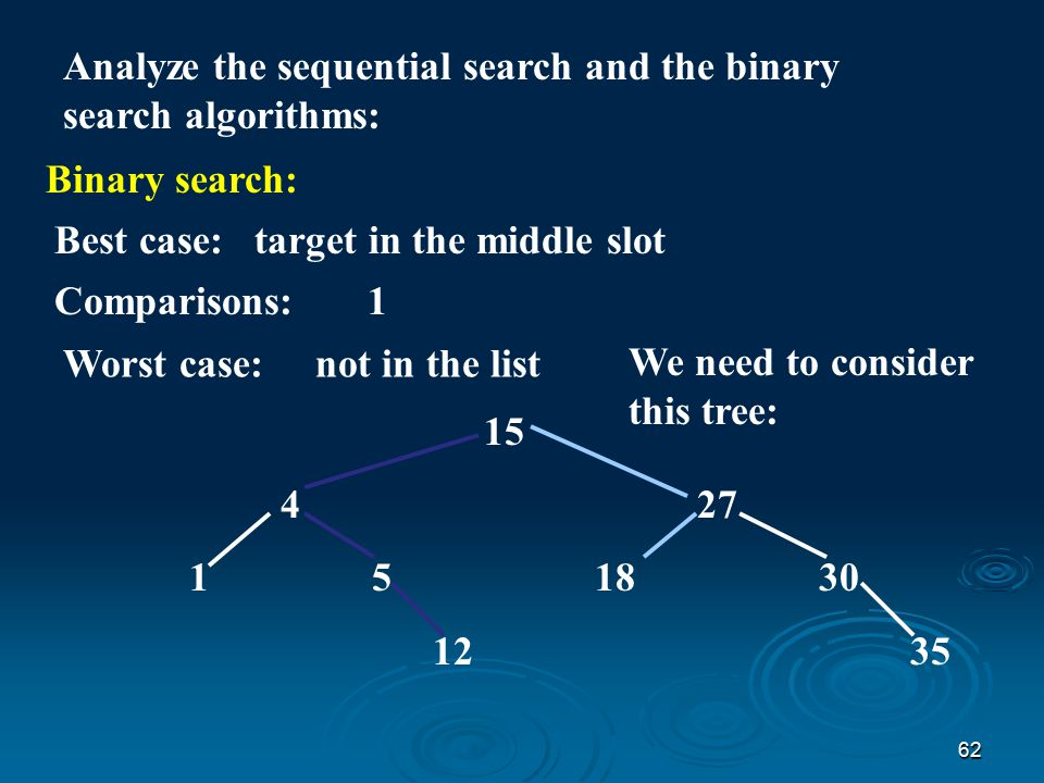 61 Analyze the sequential search and the binary search algorithms: Input size : length of list Count: comparisons Sequential search: Worst case:target not in listComparisons: n Best case:target in 1st slotComparisons: 1