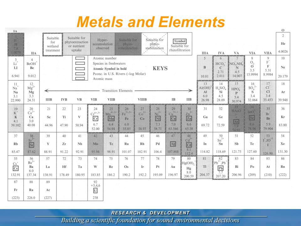 Metals and Elements