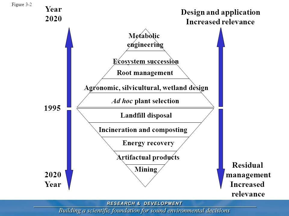 Ad hoc plant selection Agronomic, silvicultural, wetland design Metabolic engineering Mining Energy recovery Incineration and composting Landfill disposal 1995 2020 Year 2020 Design and application Increased relevance Residual management Increased relevance Artifactual products Figure 3-2 Root management Ecosystem succession