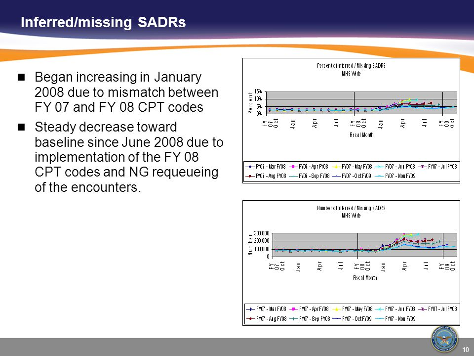 10 Inferred/missing SADRs Began increasing in January 2008 due to mismatch between FY 07 and FY 08 CPT codes Steady decrease toward baseline since June 2008 due to implementation of the FY 08 CPT codes and NG requeueing of the encounters.