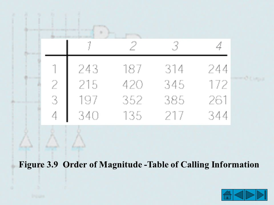 Figure 3.9 Order of Magnitude -Table of Calling Information