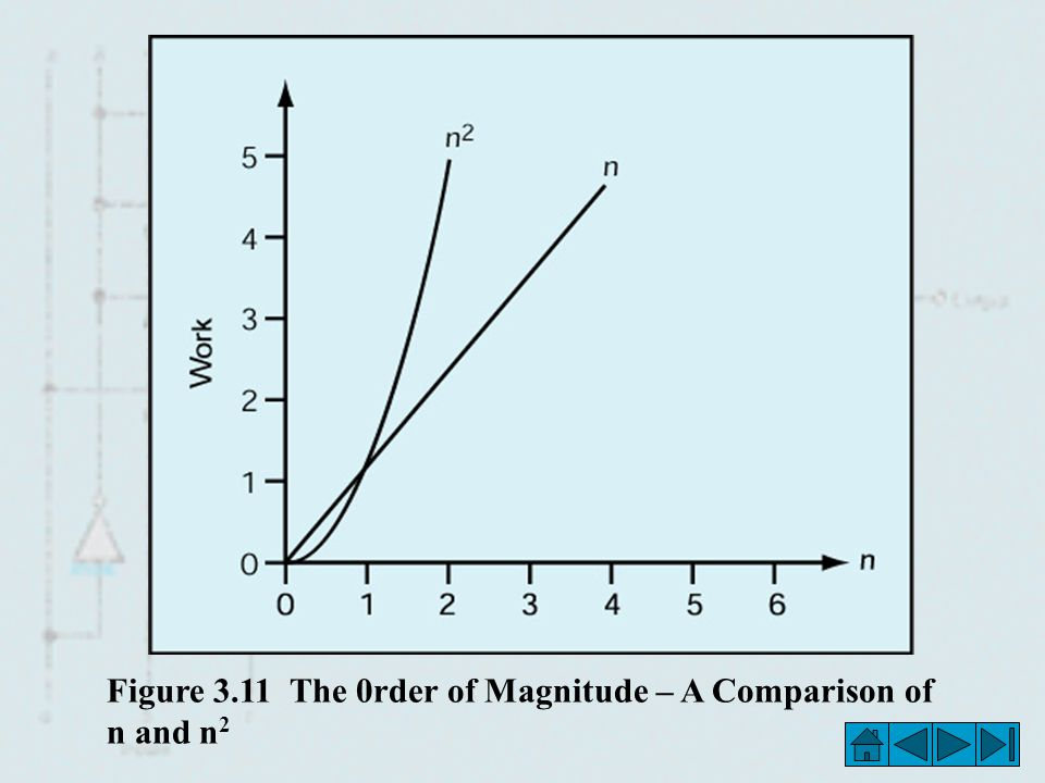 Figure 3.11 The 0rder of Magnitude – A Comparison of n and n 2