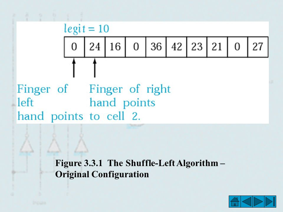 Figure 3.3.1 The Shuffle-Left Algorithm – Original Configuration