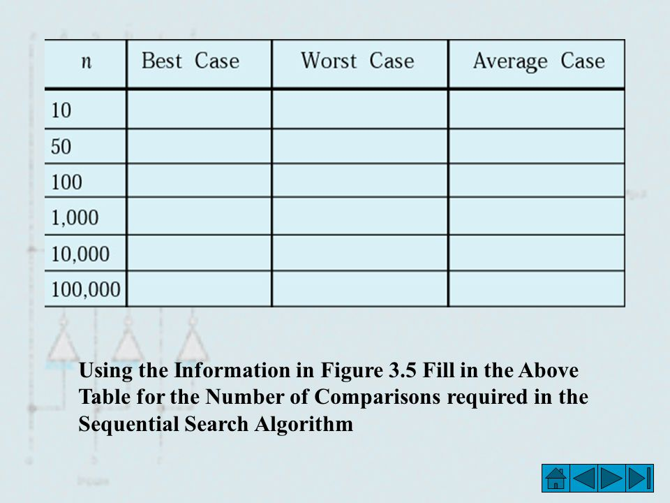 Using the Information in Figure 3.5 Fill in the Above Table for the Number of Comparisons required in the Sequential Search Algorithm