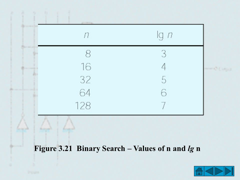 Figure 3.21 Binary Search – Values of n and lg n