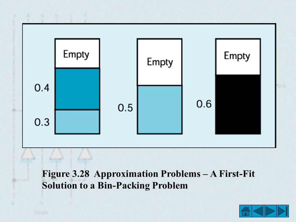 Figure 3.28 Approximation Problems – A First-Fit Solution to a Bin-Packing Problem