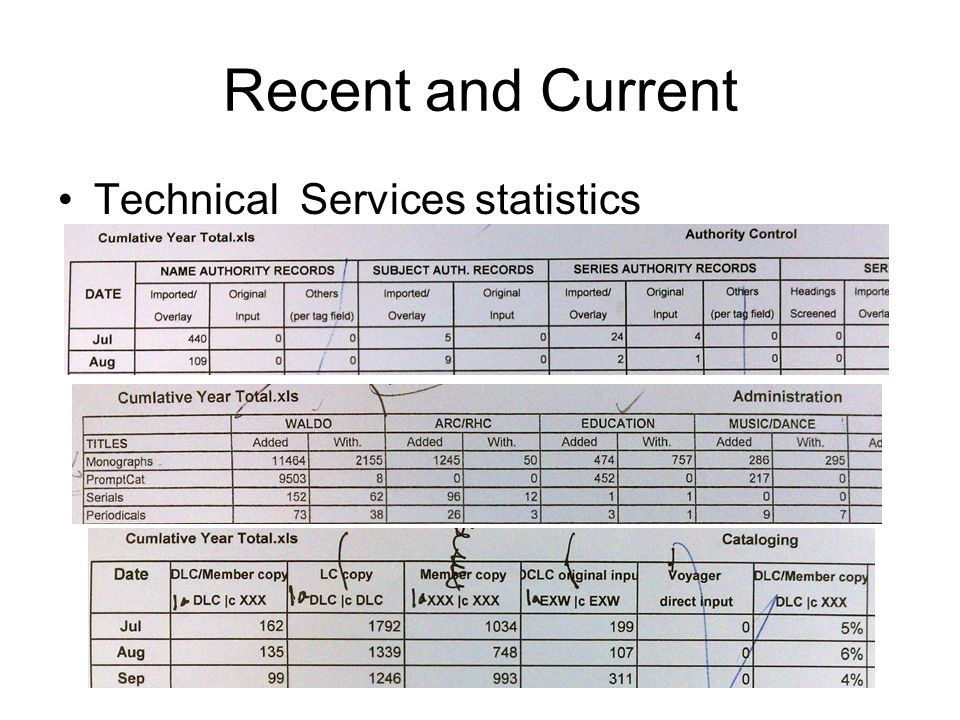 Recent and Current Technical Services statistics