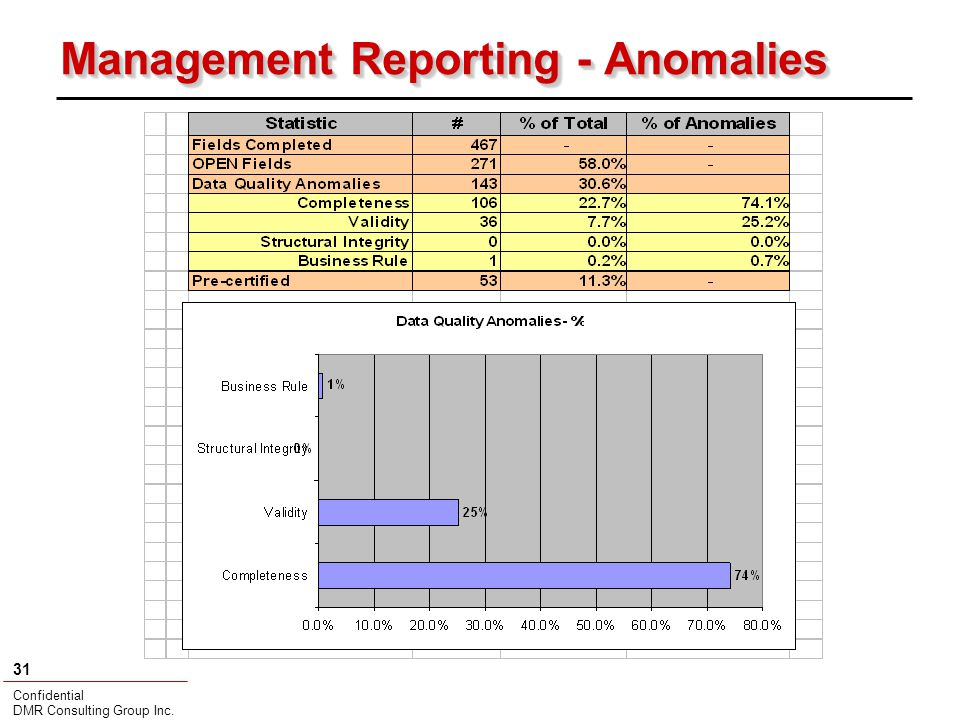 Confidential DMR Consulting Group Inc. 31 Management Reporting - Anomalies