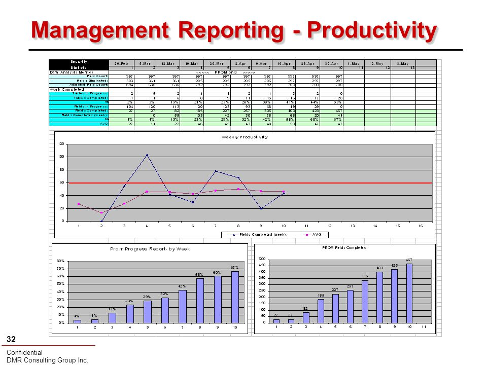 Confidential DMR Consulting Group Inc. 32 Management Reporting - Productivity