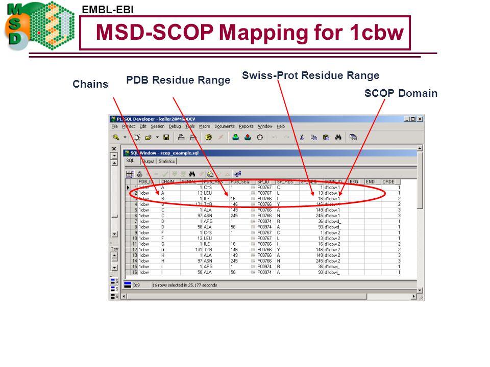 EMBL-EBI SCOP Domain PDB Residue Range Chains Swiss-Prot Residue Range MSD-SCOP Mapping for 1cbw