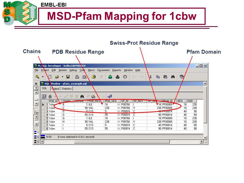EMBL-EBI MSD-Pfam Mapping for 1cbw Pfam DomainPDB Residue Range Chains Swiss-Prot Residue Range