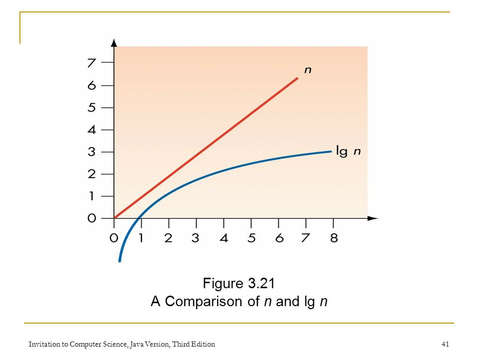 Invitation to Computer Science, Java Version, Third Edition 41 Figure 3.21 A Comparison of n and lg n